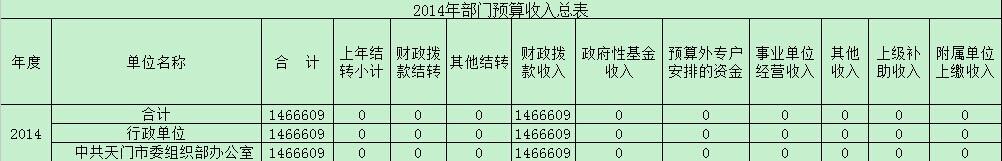 市委组织部2014年部门预算、三公经费