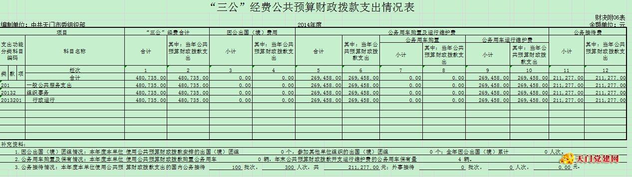 """天门市委组织部2015年部门预决算及""""三公""""经费预算"""