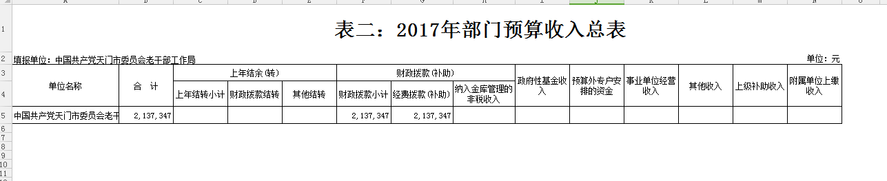 市委老干部局2017年部门预算编报说明