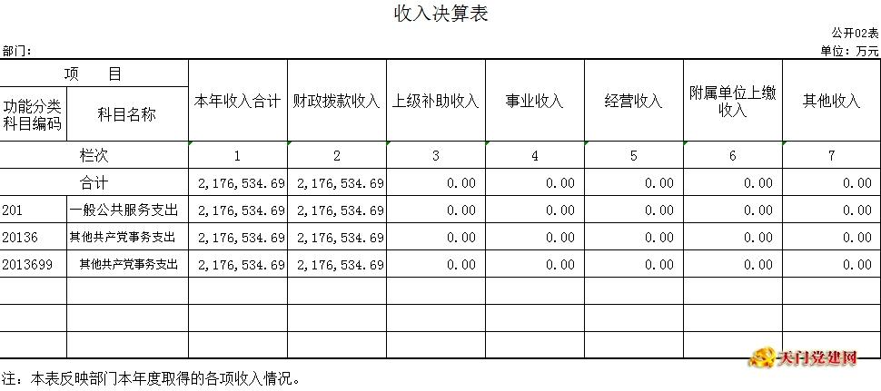 市委老干局2015年度部门决算