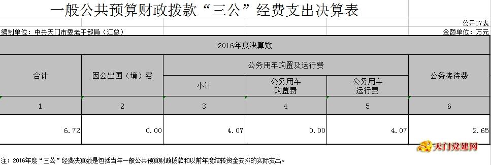 市委老干局2016年度部门决算