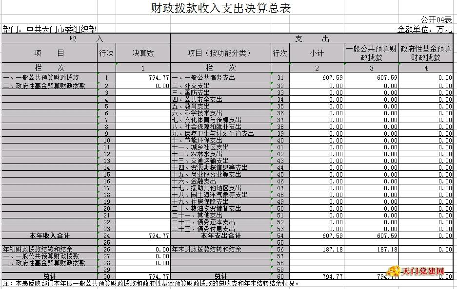 中共天门市委组织部2016年部门决算