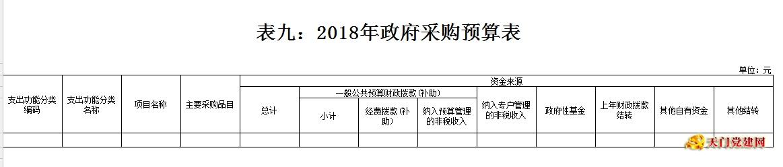 市委老干局2018年部门预算编报说明