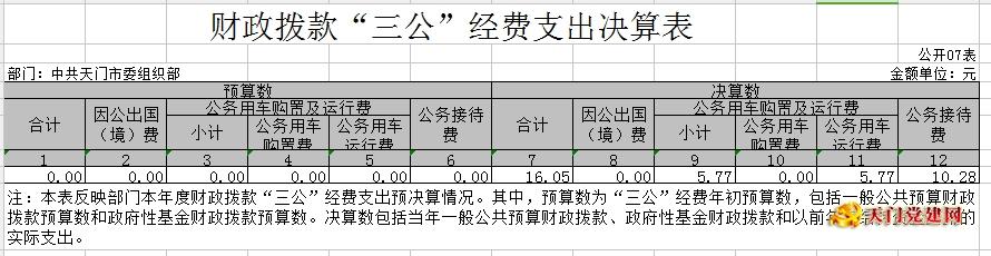 市委组织部2017年部门决算