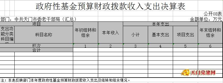 市委老干局2017年部门决算