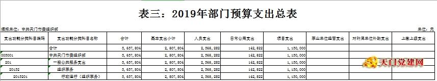 天门市委组织部2019年部门预算